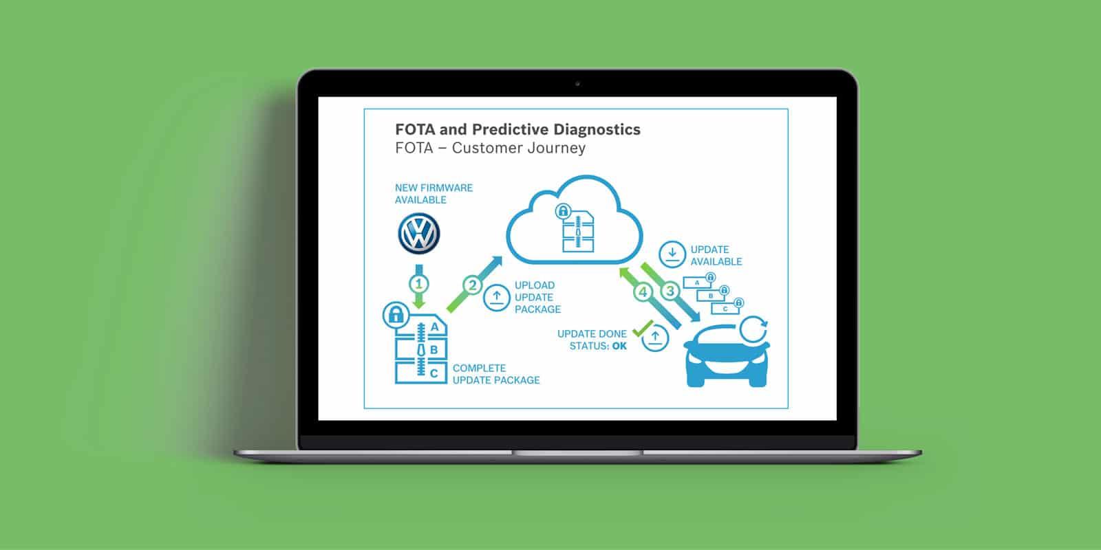Bosch – Präsentation PPT